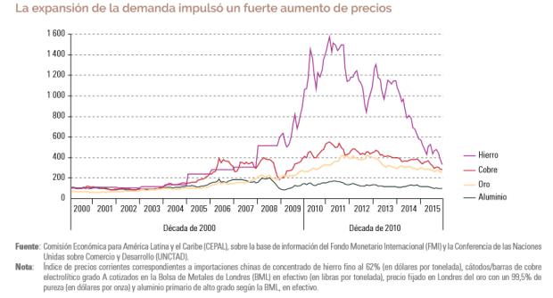 Gráfico: Cepal. Entre mediados de la década de 2000 y el 2015, China se convirtió en el principal importador de hierro, concentrados de cobre y bauxita del mundo.