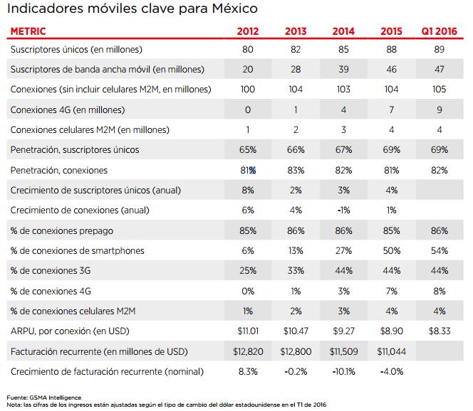 Gráfico: GSMA. Se proyecta que el HHI disminuirá aún más en todos los mercados de envergadura a partir de ahora y hasta el año 2020, indicando así la existencia de una mayor presión competitiva.