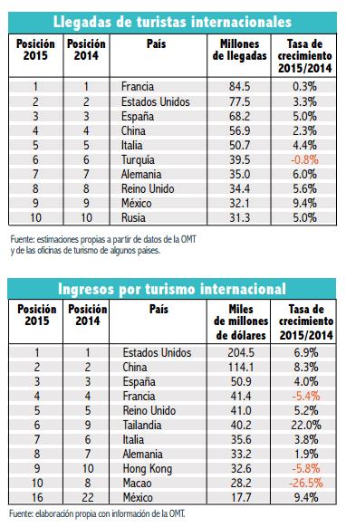 Gráfico: Amdetur. Bancomext expuso que otro de los factores que ha favorecido el crecimiento del sector en México es la caída de los precios del petróleo, que disminuyó los precios del transporte.