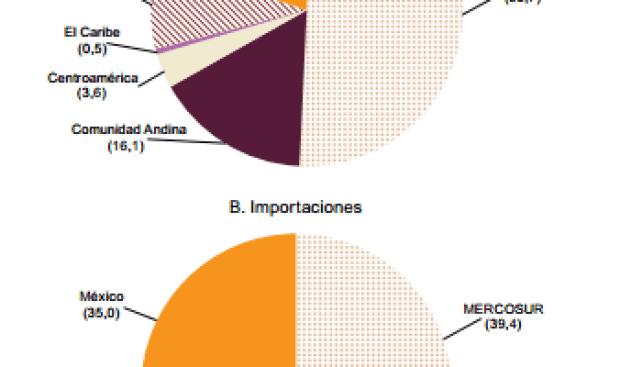 Gráfico: Cepal. América Latina y el Caribe (24 países): índice de conectividad del McKinsey Global Institute (MGI), 2016 (Ubicación dentro de un total de 139 países)