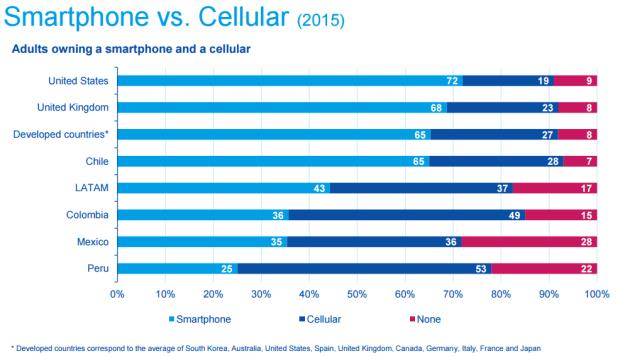Gráfico: BBVA Bancomer. Del total de adultos en Chile, 65% usa teléfonos inteligentes.
