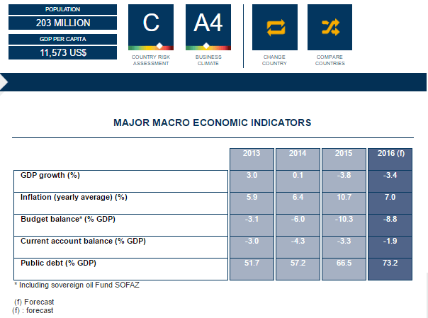 Gráfico: Coface. También el gobierno brasileño amplío de 3 a 3.5% la caída esperada del PIB de su país para 2016.