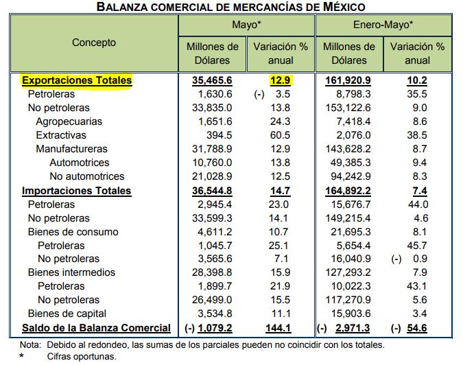 Balanza comercial registra déficit de mil 79 mdd en mayo