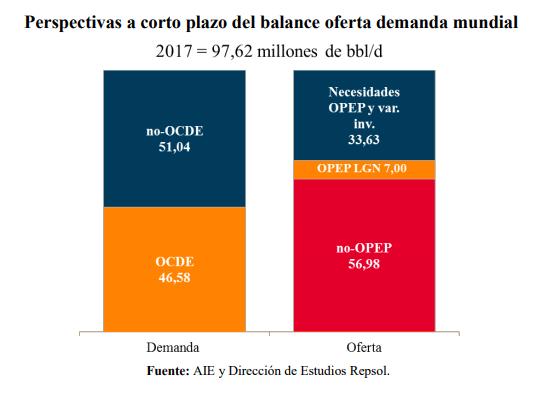 La demanda global de petróleo batirá récord en 2018 — OPEP
