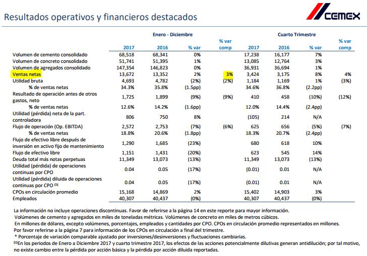 Cemex perdió 105 millones de dólares