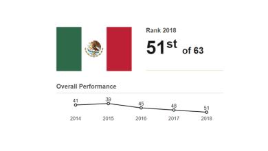 Photo of México cae tres lugares en competitividad, del 48 al 51: IMD