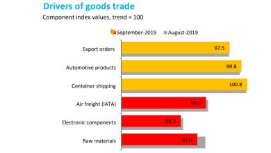 Photo of El comercio mundial en contenedores tiende al alza: OMC