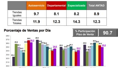 Photo of La ANTAD sube sus ventas a doble dígito con el Buen Fin