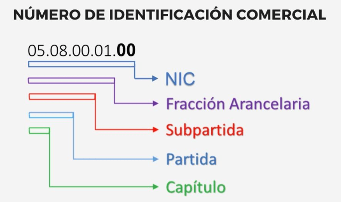 Mexico will establish commercial identification numbers in which the goods are classified according to the tariff fractions and the methodology for the creation and modification of said numbers, which will be determined by the Ministry of Economy (SE), with the prior opinion of the Ministry of Finance and Public Credit (SHCP).