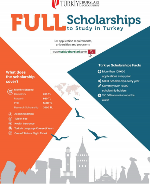 Capture 2 1 - Fully Funded Turkey Scholarships 2018 for International Students