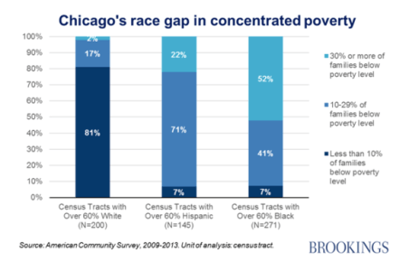 Chicago's Race Gap in Concentrated Poverty