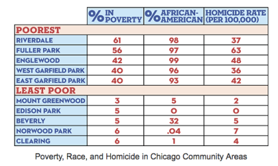 Poverty, Race, and Homicide in Chicago Neighborhoods