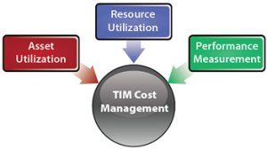 Chapter 4 Translating Cost Management Principles into TIM