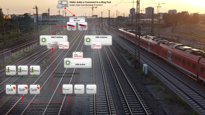 Diagrams of How AEM Solr/Mongo UGC (MSRP) Works
