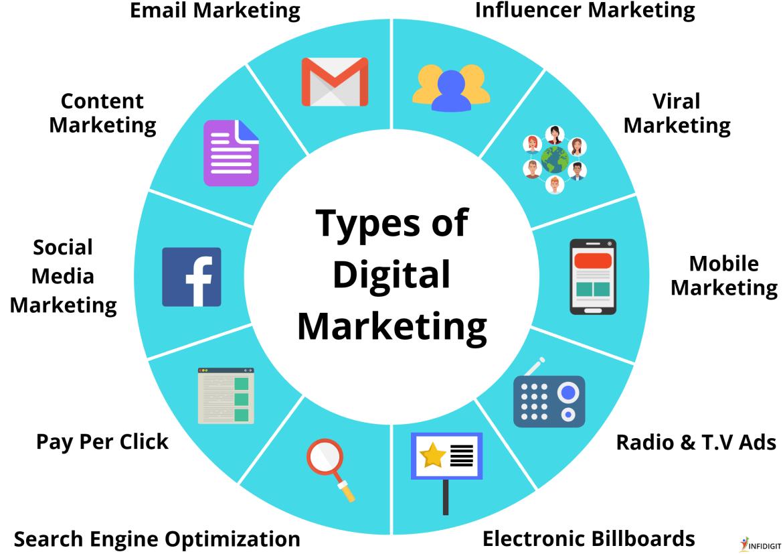 7 Types of Digital Marketing