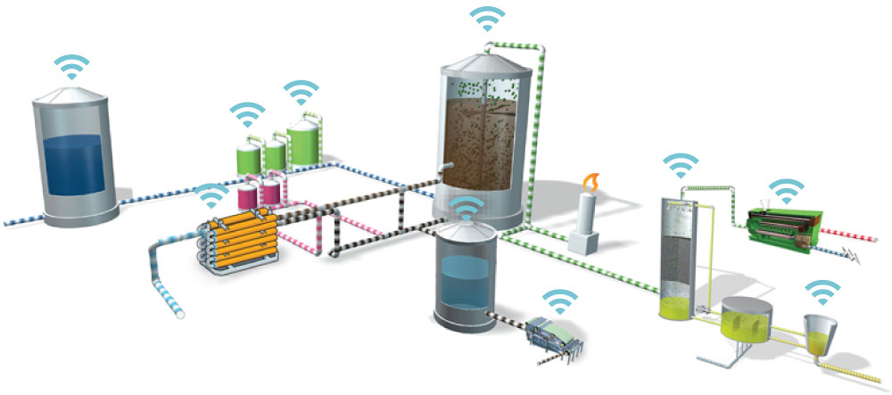 Wastewater Treatment Sensors