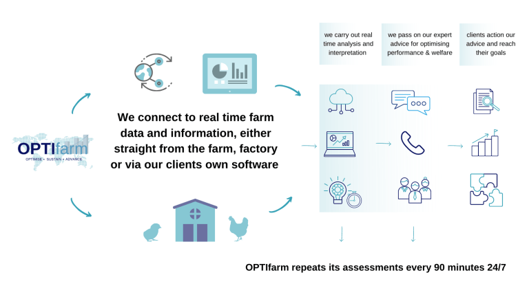 how optifarm works