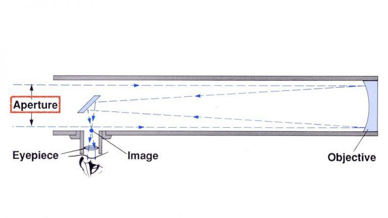 Zakaj je slika teleskopa obrnjena narobe?