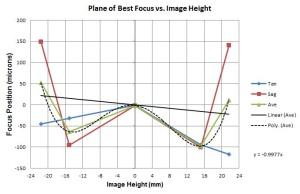 Optical Lens Testing 3