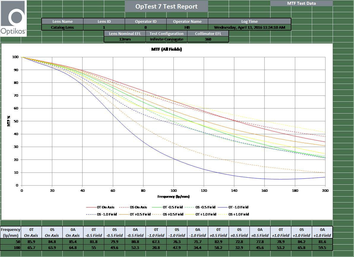MTF graph