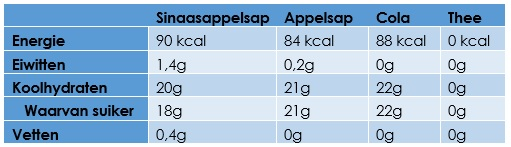 Tabel vruchtensap