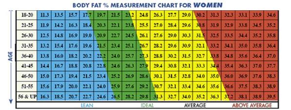 hoe meet je vetpercentage