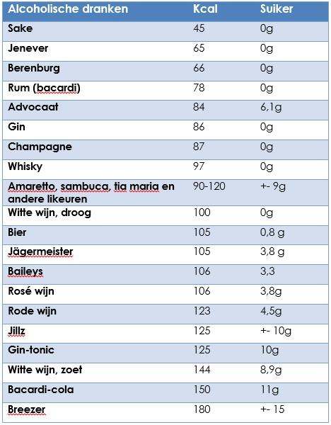 hoeveel suiker zit er in bier
