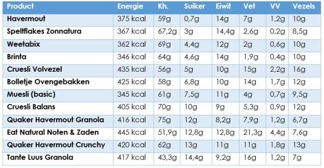 voedingswaarde ontbijtgranen