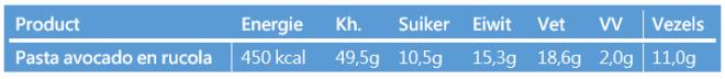 Pasta avocado calorieen