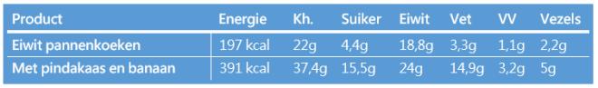 Voedingswaarde eiwit pannenkoeken