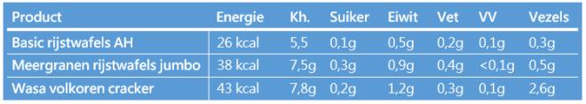 Voedingswaarde rijstwafels