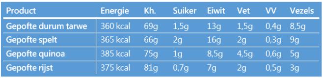 Voedingswaarde gepofte granen