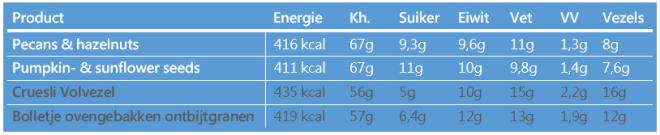 quaker super goodness granola voedingswaarden