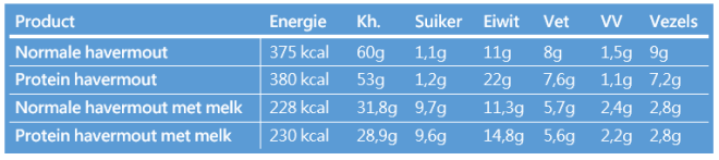 Protein havermout voedingswaarde