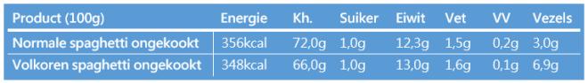 Voedingswaarde pasta