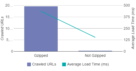 Gzip vs No Gzip