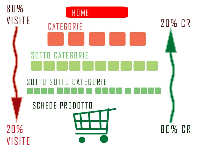 ecommerce seo tips: Principio di Pareto