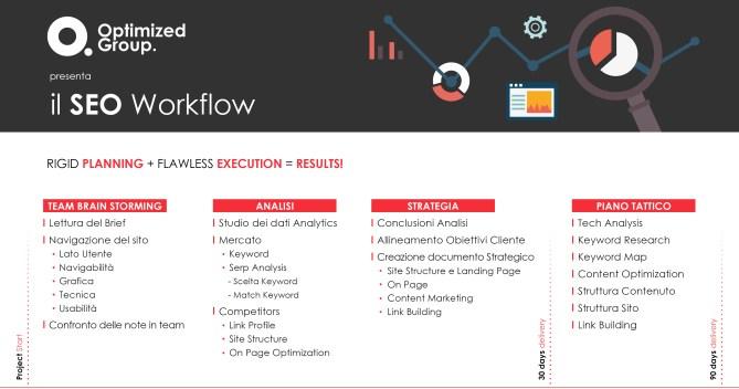 ottimizzazione-per-i-motori-di-ricerca