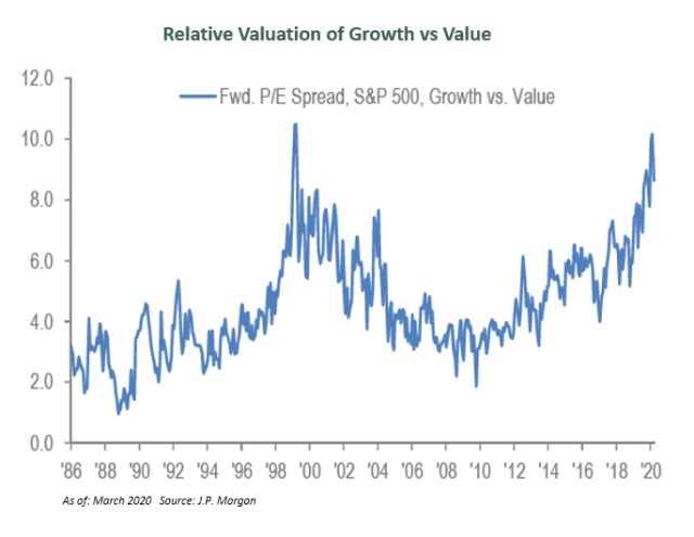 propagació del creixement del valor