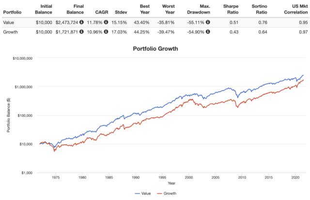 valor vs creixement