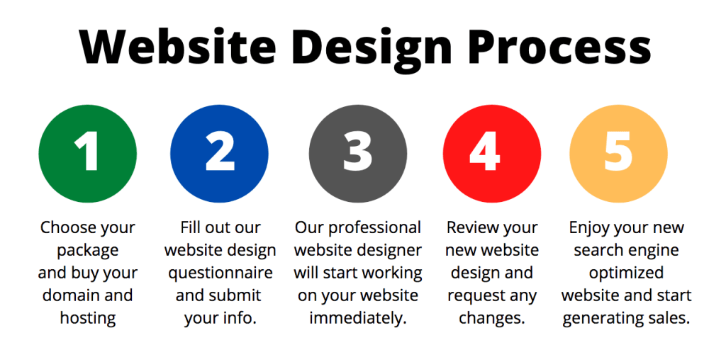 Web Design Eugene