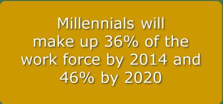 Millennial marketing statistics