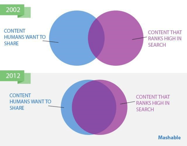 what does content mean