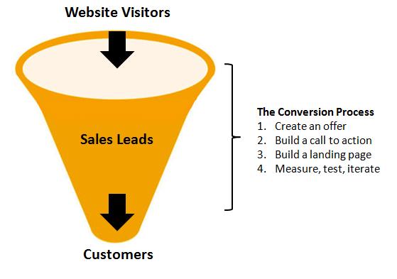 website-ideas-funnel