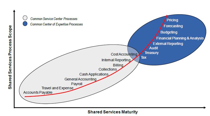 CSP _ centre expertise