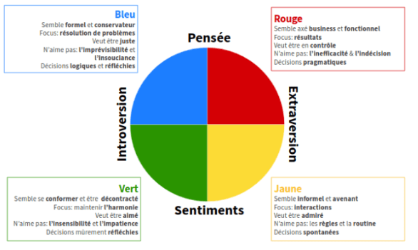 couleurs insight