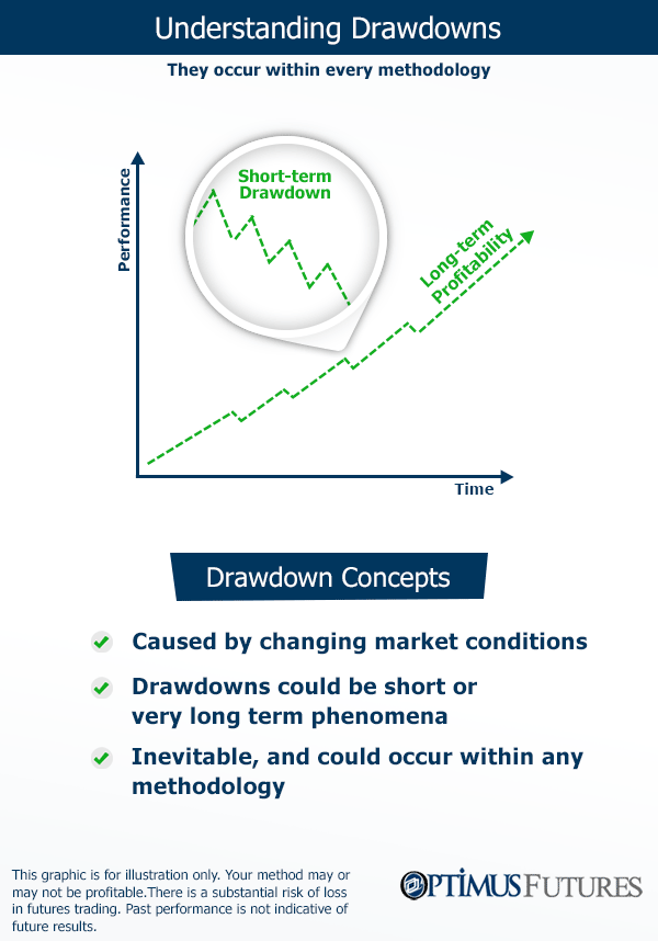 How to Deal Efficiently with Futures Trading Drawdowns