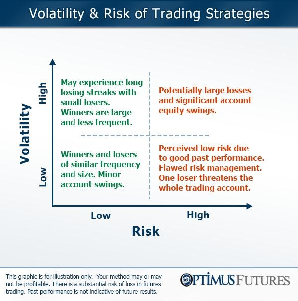 High Profit, Low Risk Trading Methods