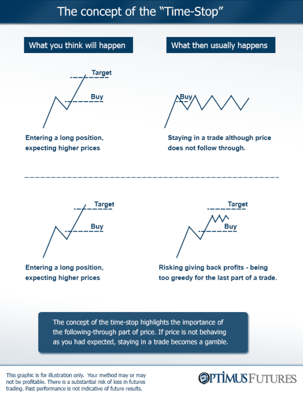 time as a stop-loss