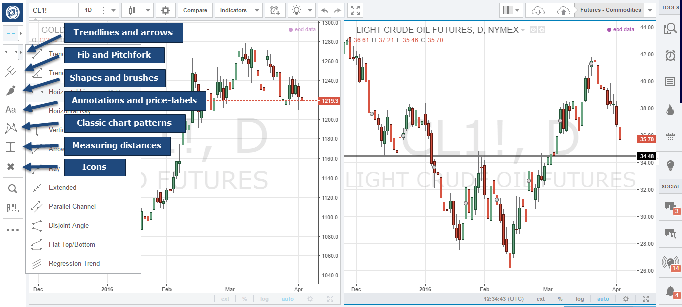 How to use TradingView com – Optimus Futures guide on charting with